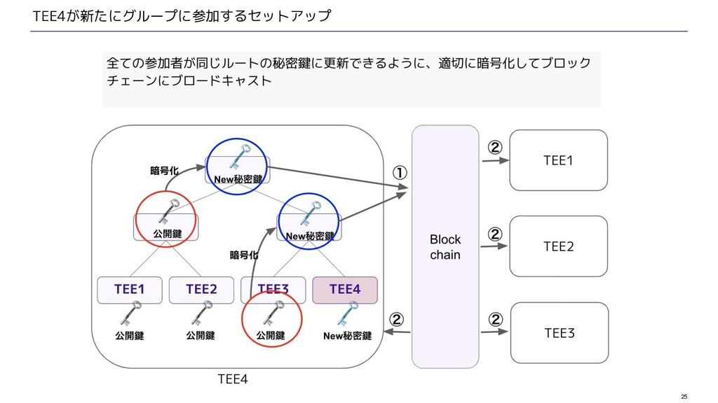 25 TEE4が新たにグループに参加するセットアップ