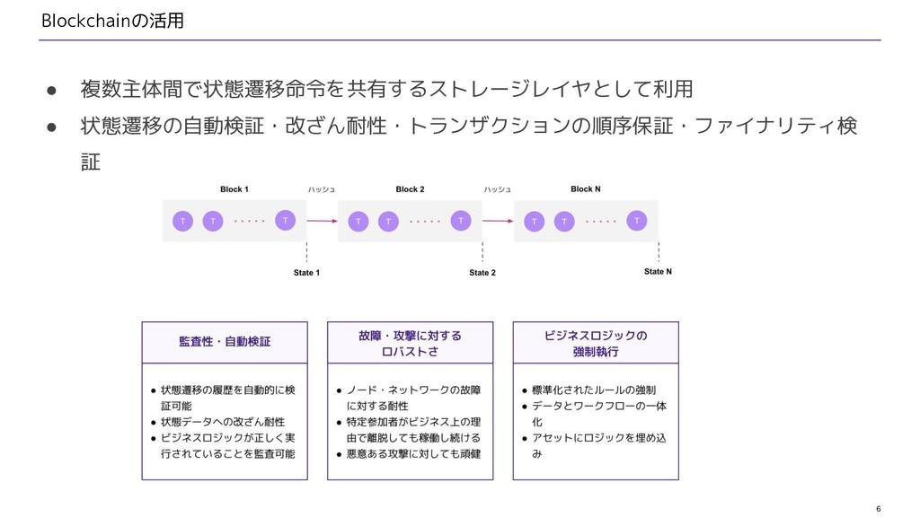 6 Blockchainの活用 ● 複数主体間で状態遷移命令を共有するストレージレイヤとして利...