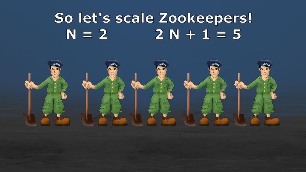 So let's scale Zookeepers! N = 2 2 N + 1 = 5