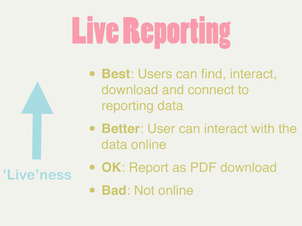 'Live'ness • Best: Users can find, interact, dow...
