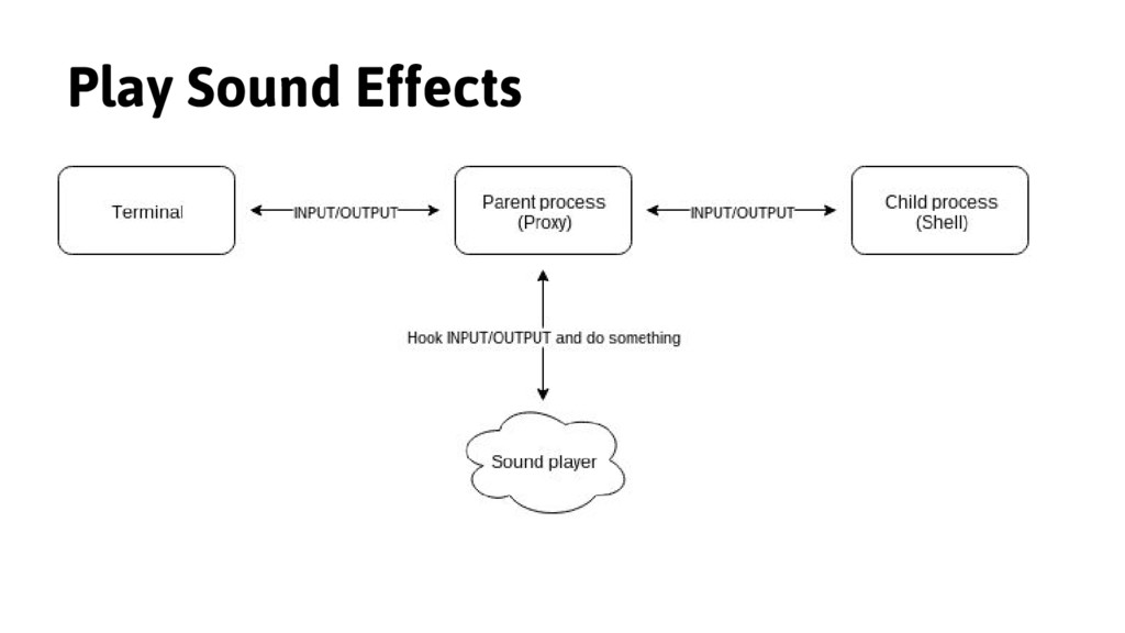 Play Sound Effects