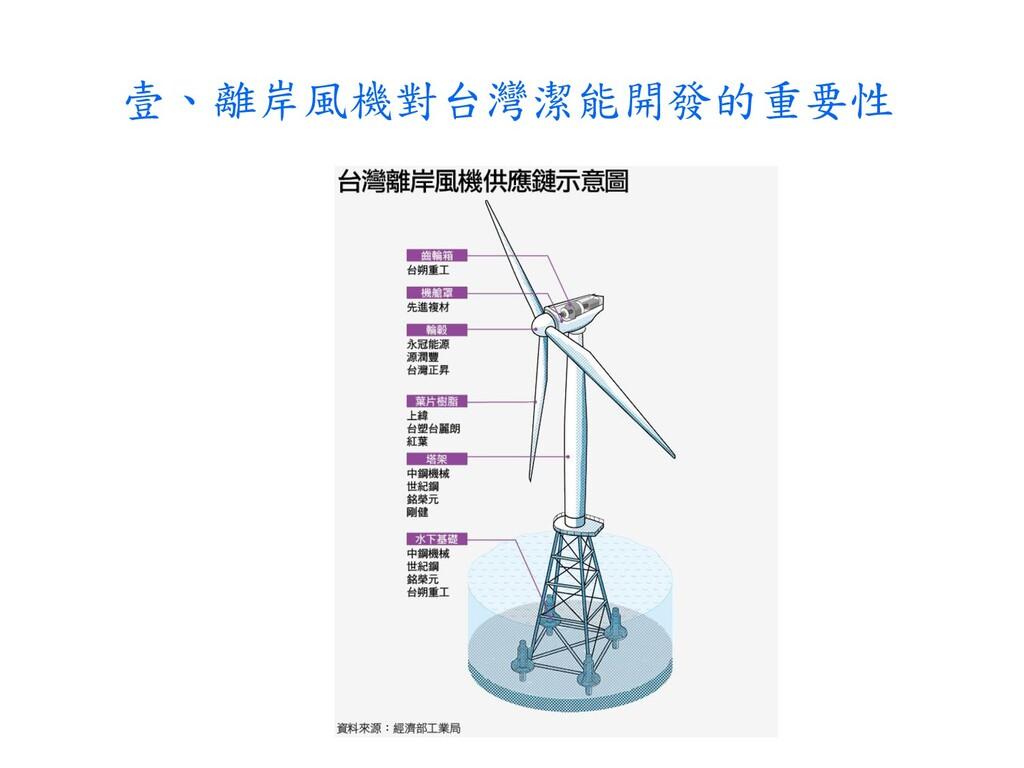 壹、離岸風機對台灣潔能開發的重要性
