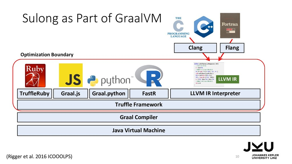 Sulong as Part of GraalVM 10 Java Virtual Machi...
