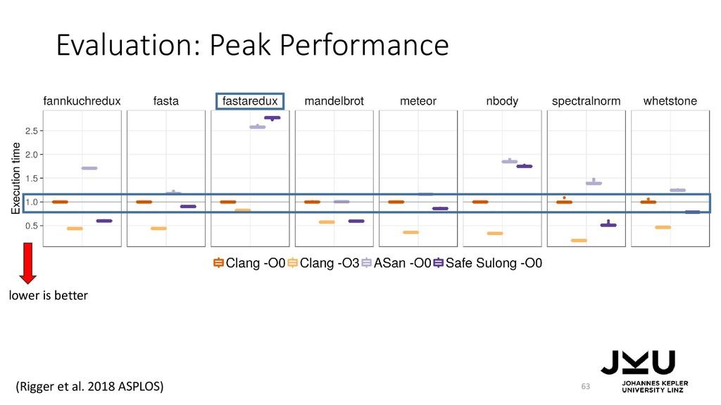 Evaluation: Peak Performance 63 lower is better...