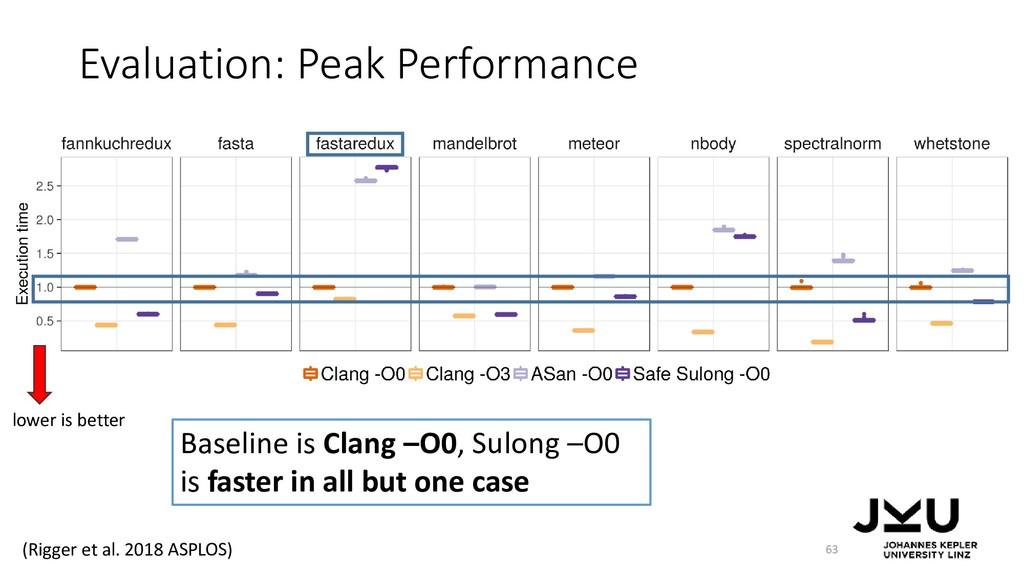 Evaluation: Peak Performance 63 Baseline is Cla...