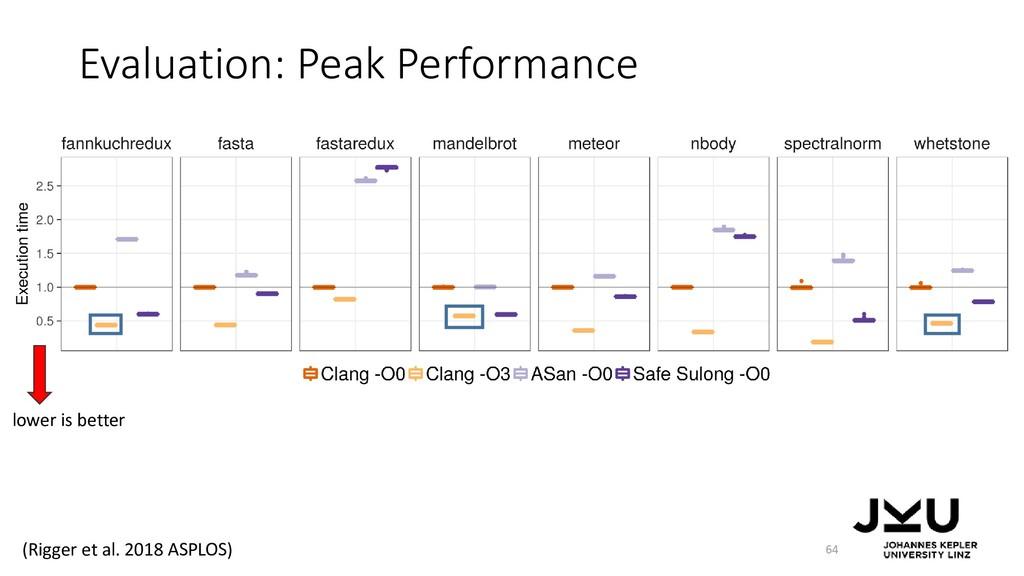 Evaluation: Peak Performance 64 lower is better...