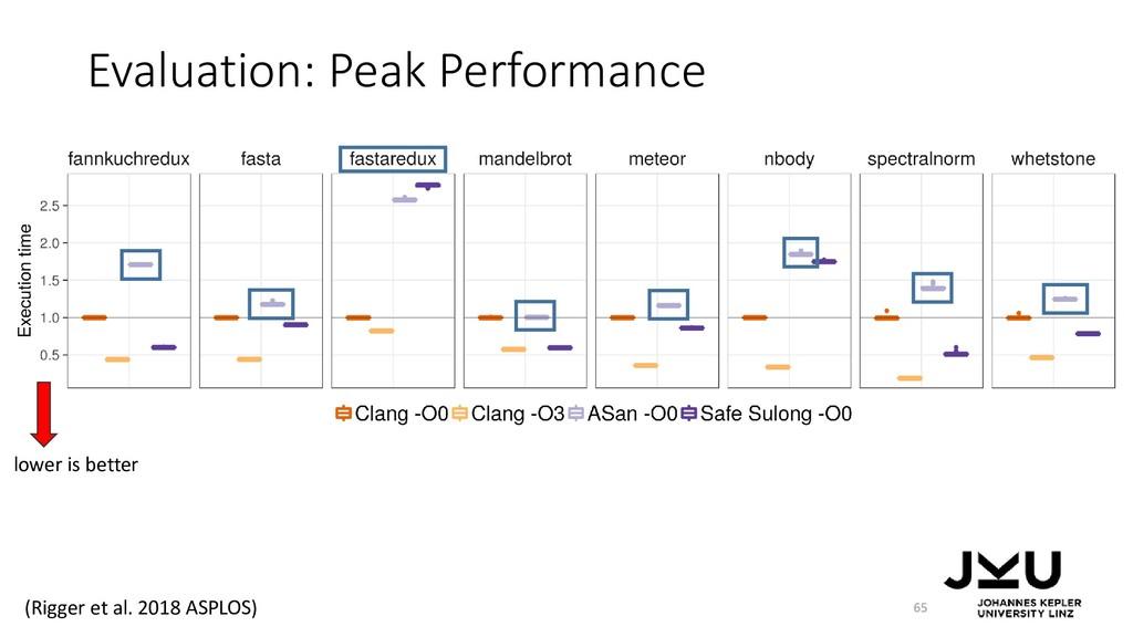 Evaluation: Peak Performance 65 lower is better...