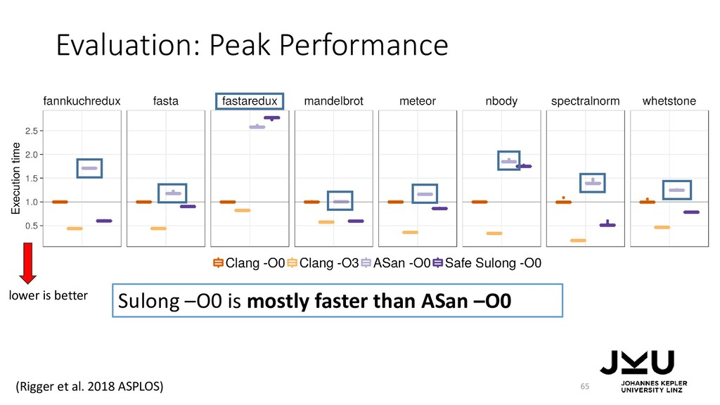 Evaluation: Peak Performance 65 Sulong –O0 is m...