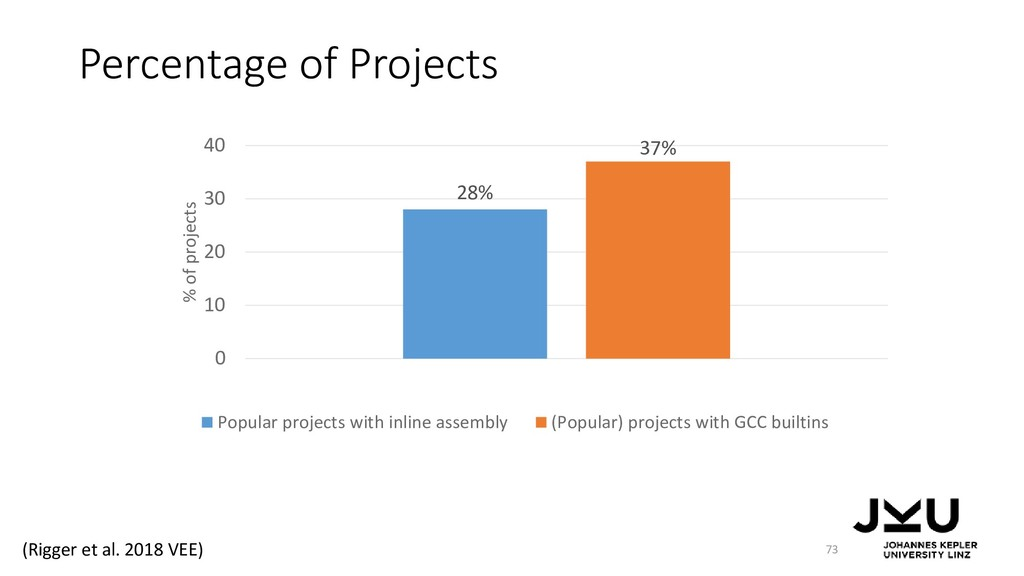 Percentage of Projects 73 28% 37% 0 10 20 30 40...