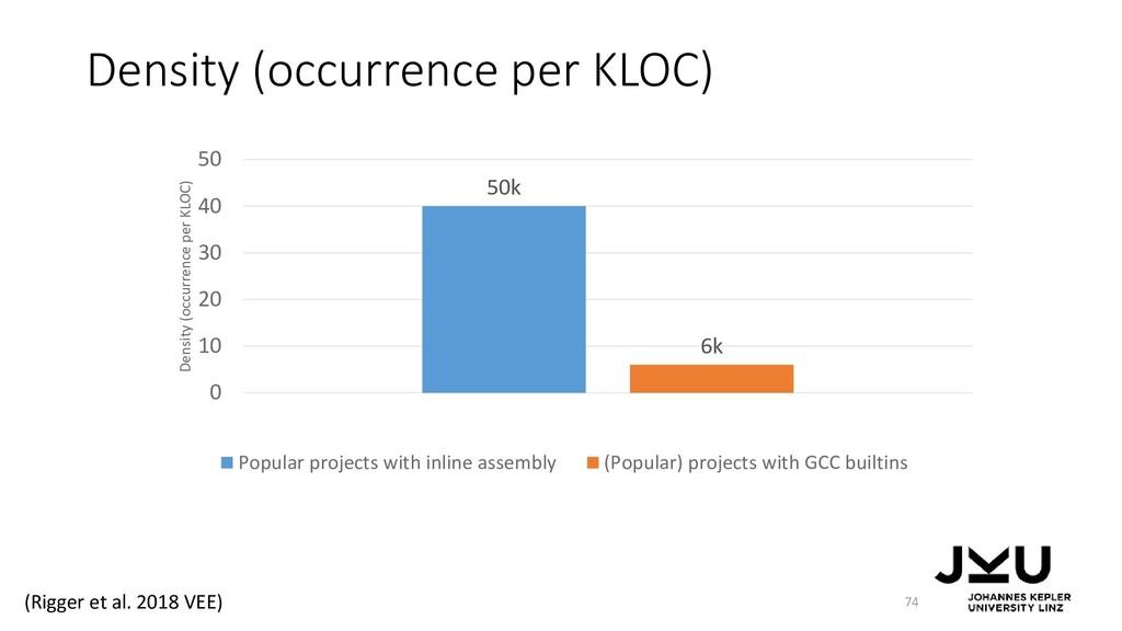 Density (occurrence per KLOC) 74 50k 6k 0 10 20...