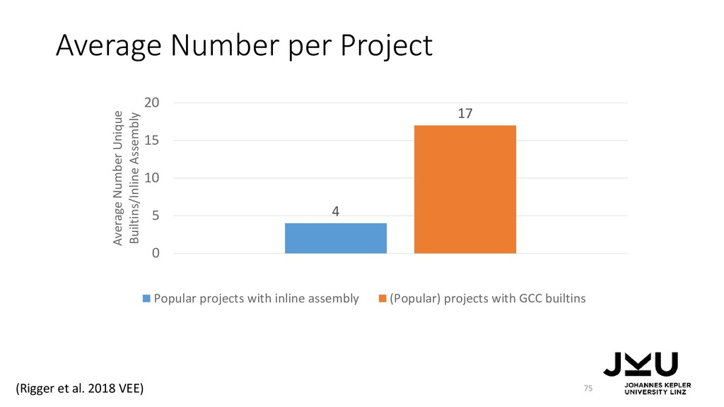 Average Number per Project 75 4 17 0 5 10 15 20...