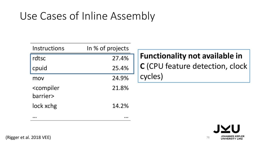 Use Cases of Inline Assembly 76 Instructions In...