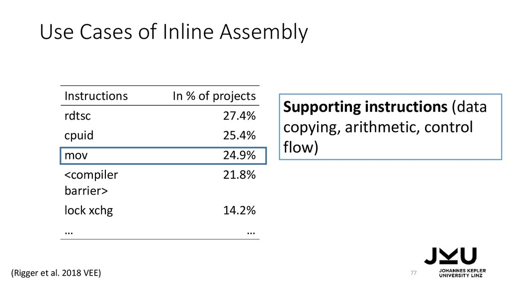 Use Cases of Inline Assembly 77 Instructions In...