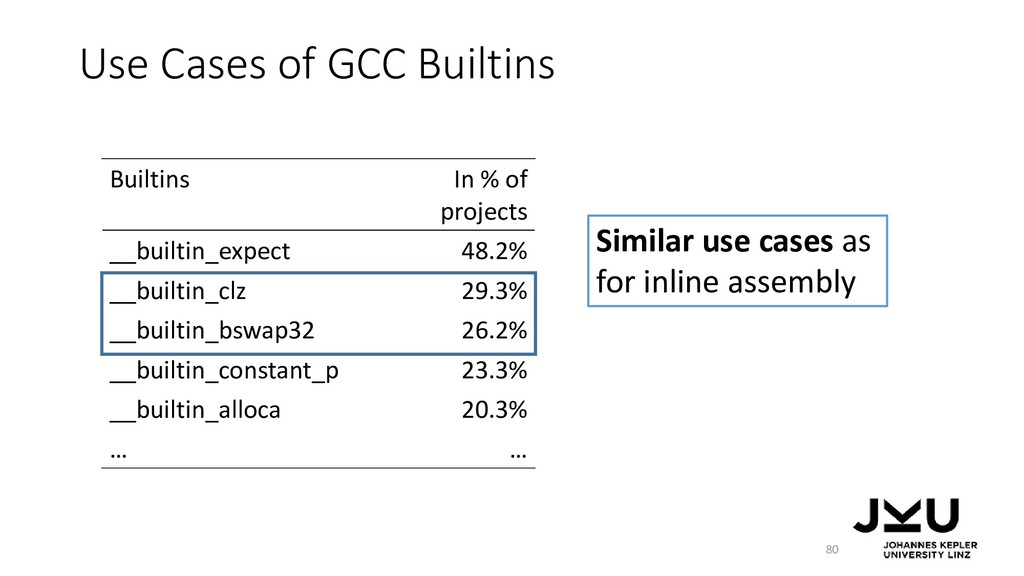 Use Cases of GCC Builtins 80 Builtins In % of p...
