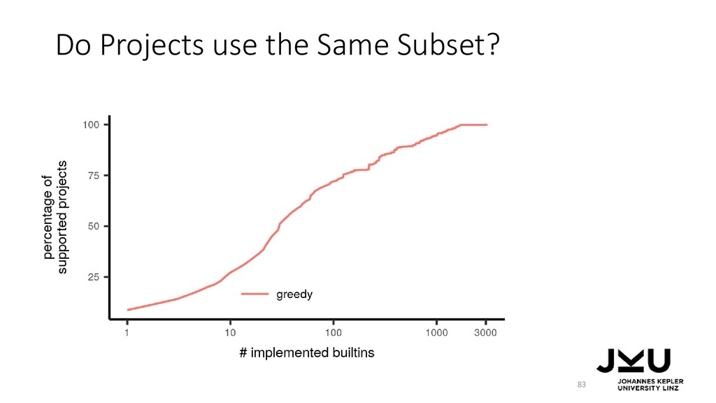 Do Projects use the Same Subset? 83