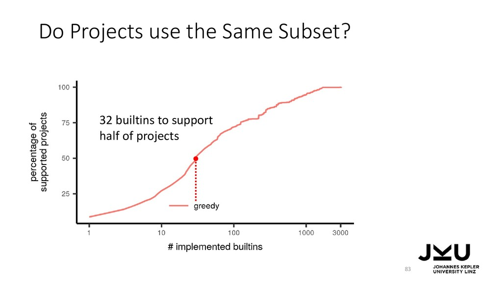 Do Projects use the Same Subset? 83 32 builtins...
