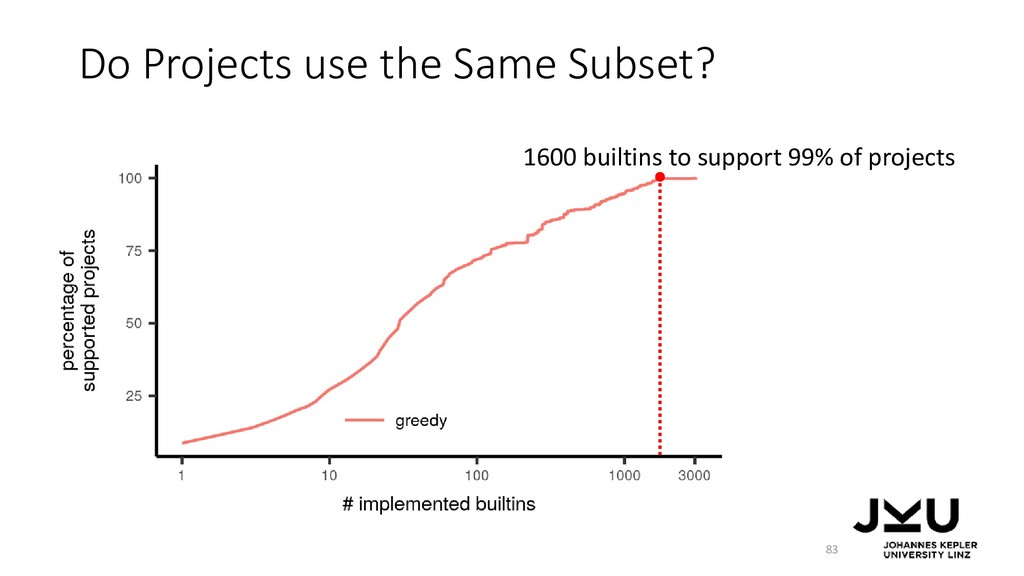 Do Projects use the Same Subset? 83 1600 builti...