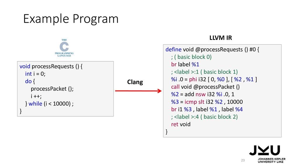 Example Program 23 void processRequests () { in...
