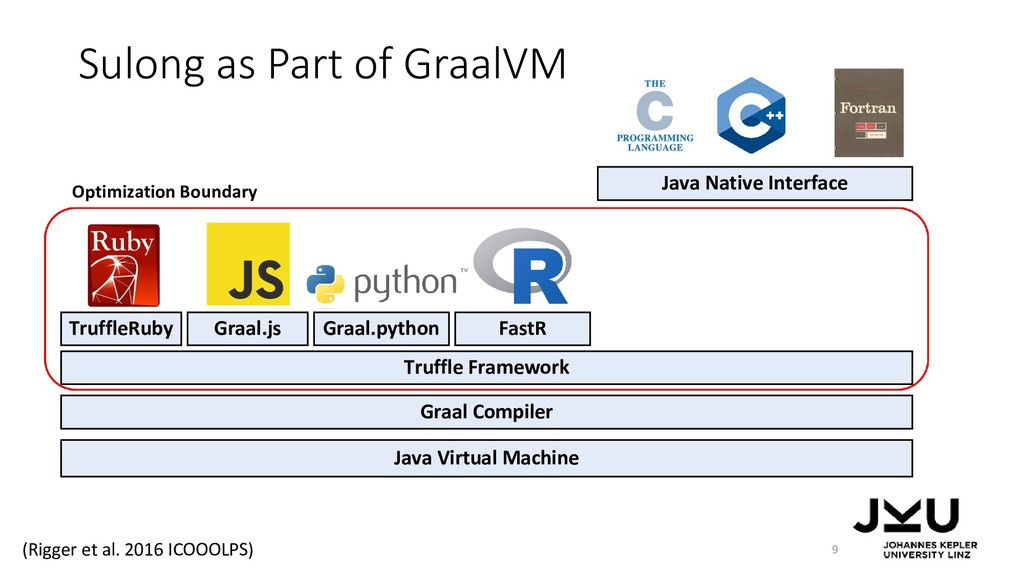 Sulong as Part of GraalVM 9 Java Virtual Machin...