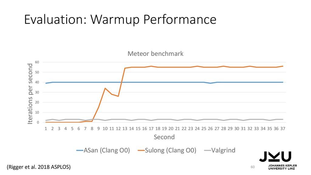 Evaluation: Warmup Performance 60 0 10 20 30 40...