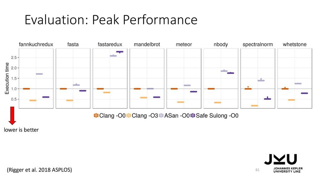Evaluation: Peak Performance 61 lower is better...