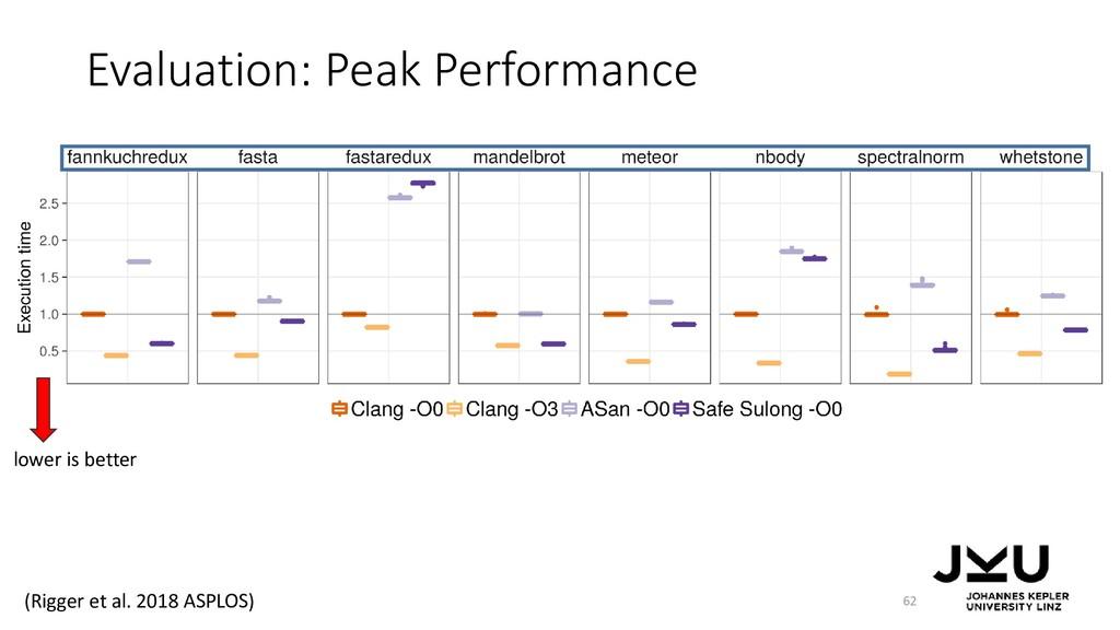 Evaluation: Peak Performance 62 lower is better...