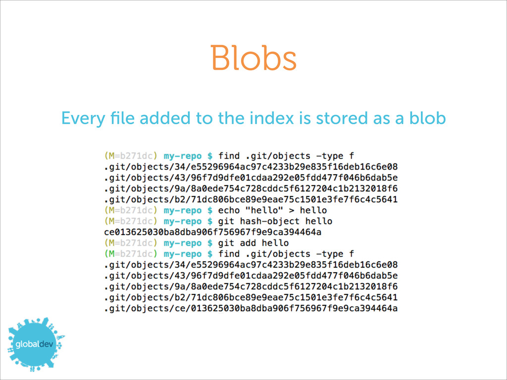 Blobs Every file added to the index is stored as...