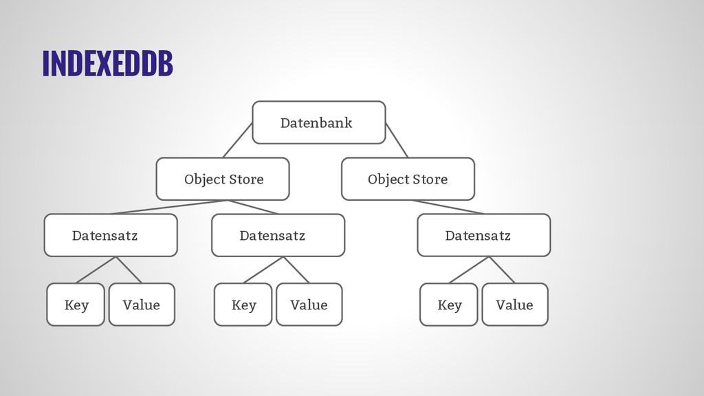 INDEXEDDB Datenbank Object Store Object Store D...