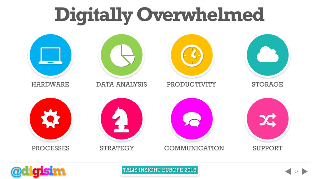 @digisim TALIS INSIGHT EUROPE 2016 14 Digitally...