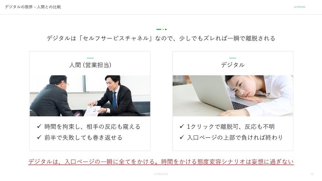 14 © WACUL INC. confidential ⼈間 (営業担当) デジタル デジタ...
