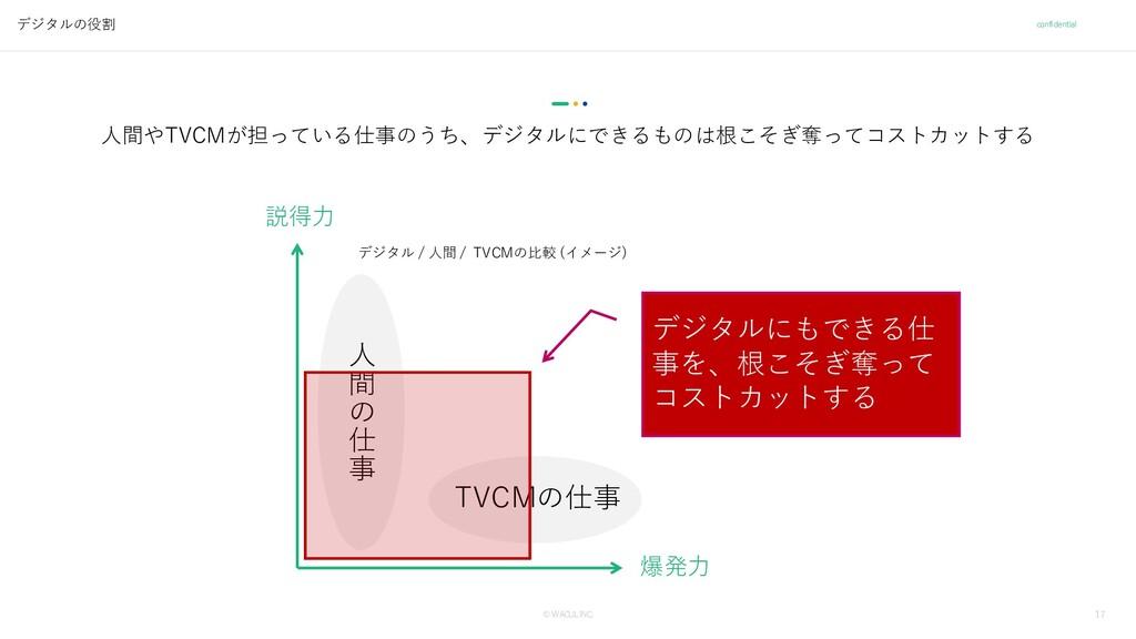 17 © WACUL INC. confidential デジタルの役割 ⼈間やTVCMが担っ...