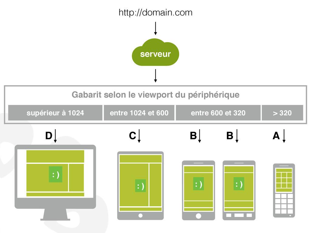 http://domain.com : ) : ) Gabarit selon le view...