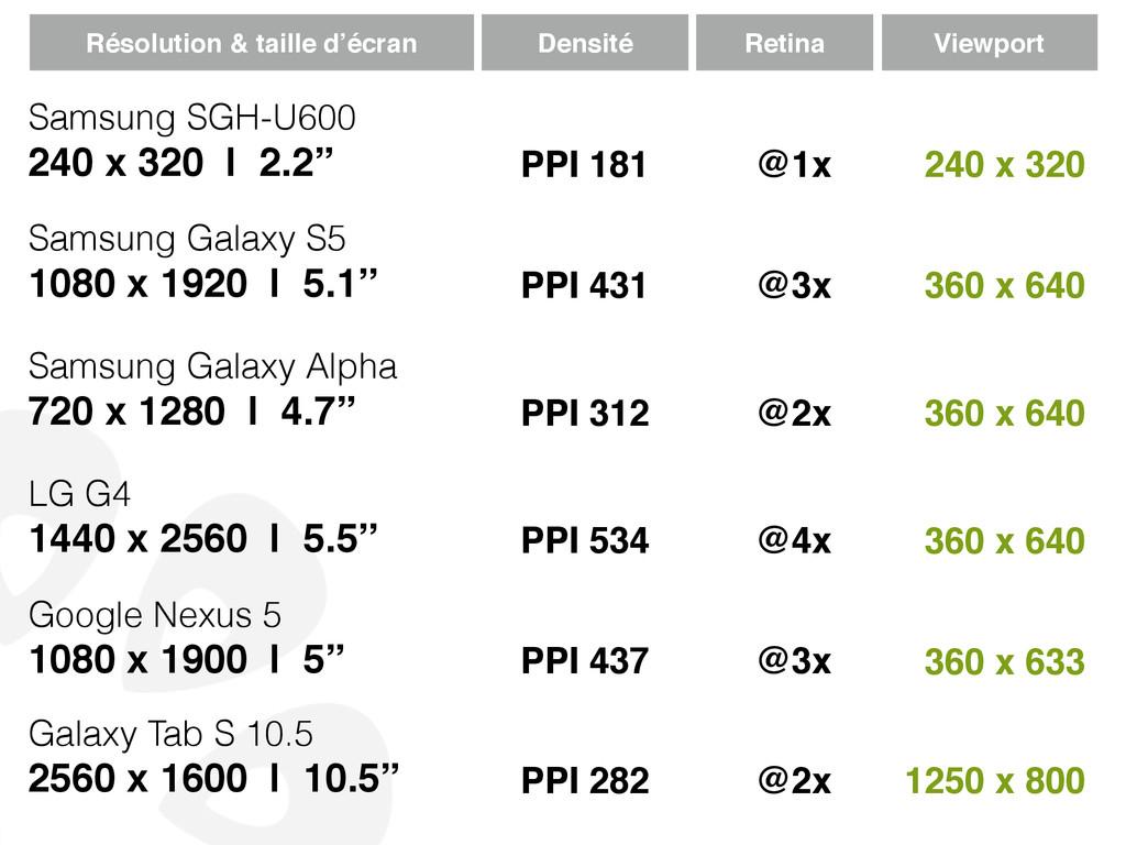 Samsung Galaxy S5 1080 x 1920 | 5.1'' Samsung G...