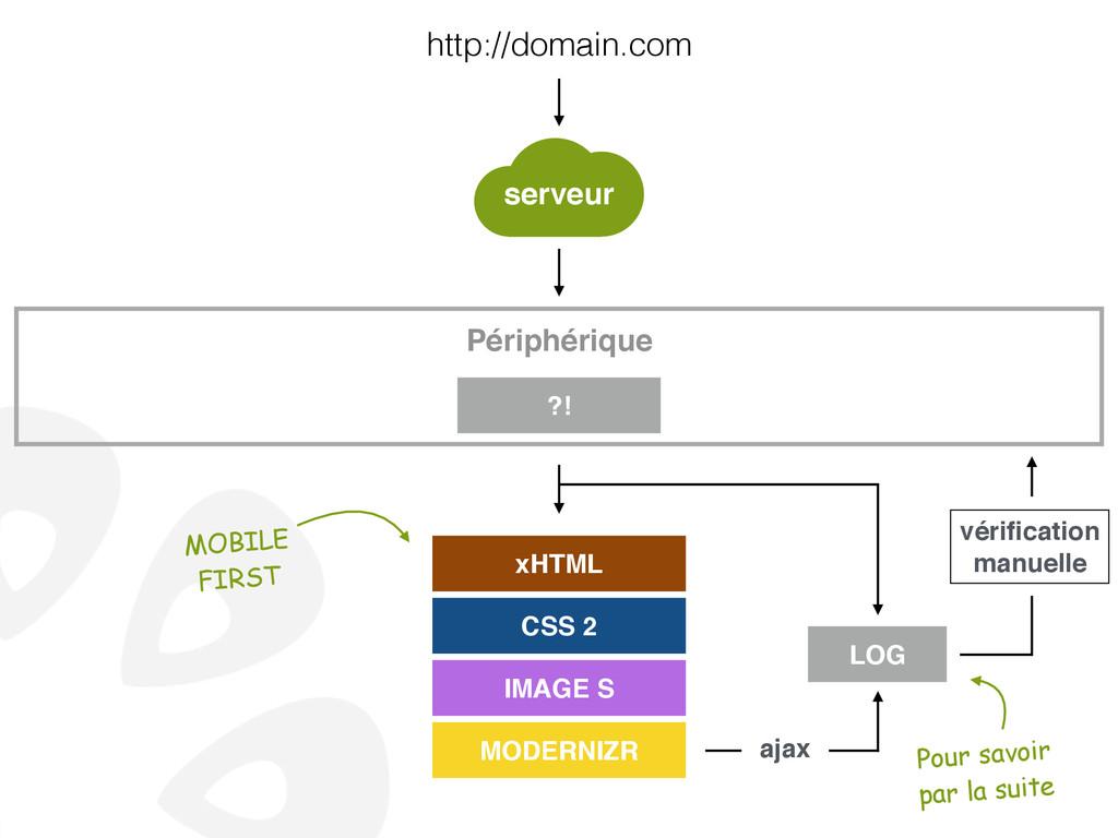 http://domain.com xHTML CSS 2 IMAGE S MODERNIZR...