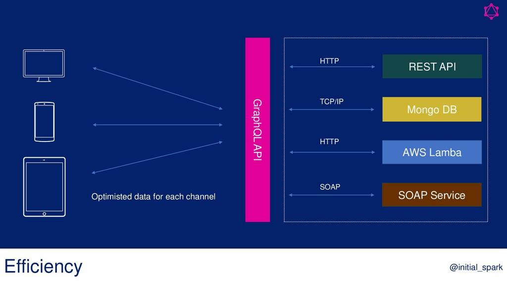 Efficiency @initial_spark GraphQL API Mongo DB ...