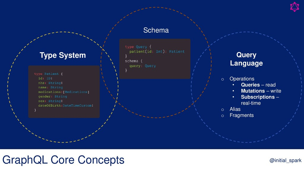 Schema Type System Query Language o Operations ...