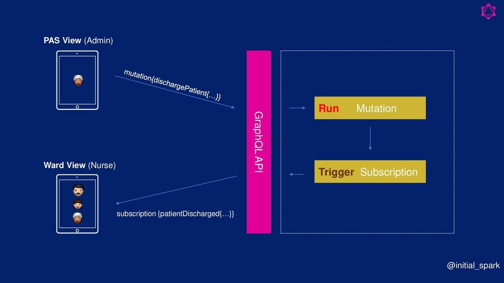 @initial_spark GraphQL API Run Mutation Trigger...