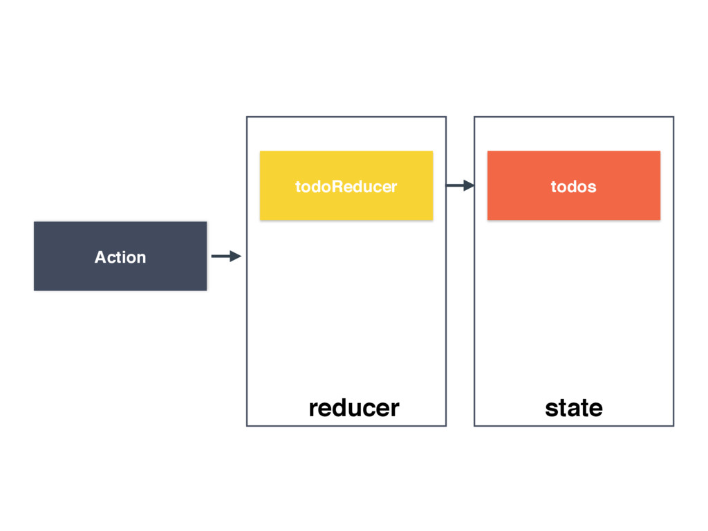 todoReducer Action todos reducer state