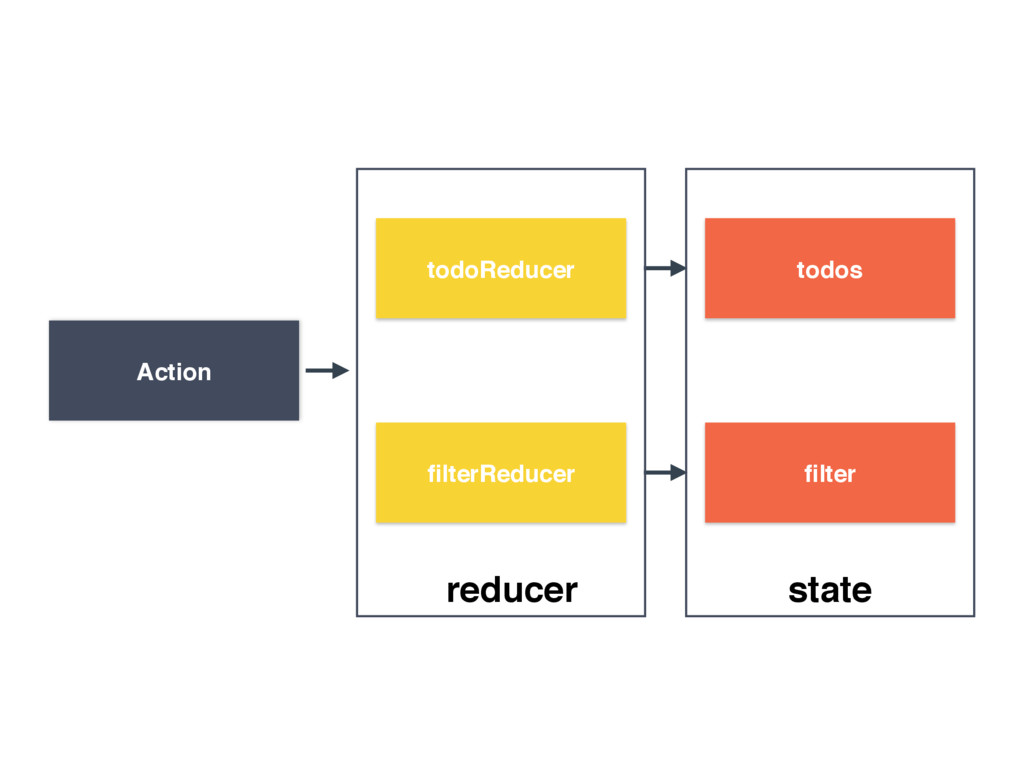 todoReducer Action todos filterReducer filter red...