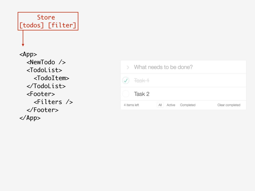<App> <NewTodo /> <TodoList> <TodoItem> </TodoL...