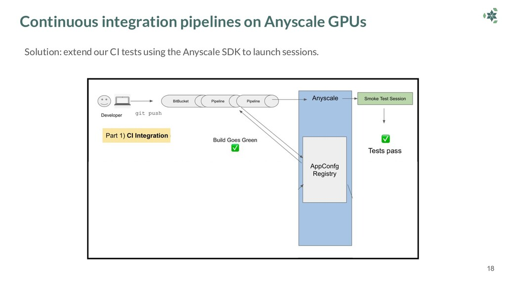 Solution: extend our CI tests using the Anyscal...