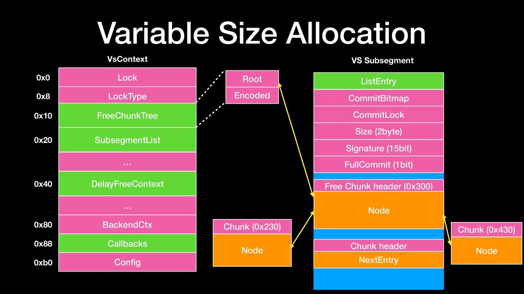 Variable Size Allocation LockType VsContext Loc...