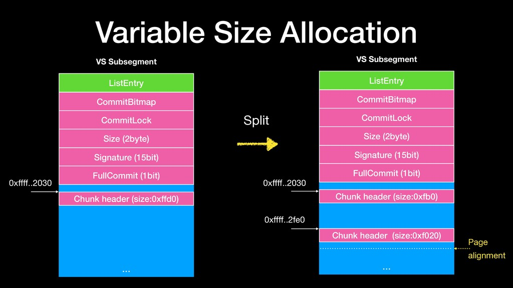 Variable Size Allocation … ListEntry CommitBitm...