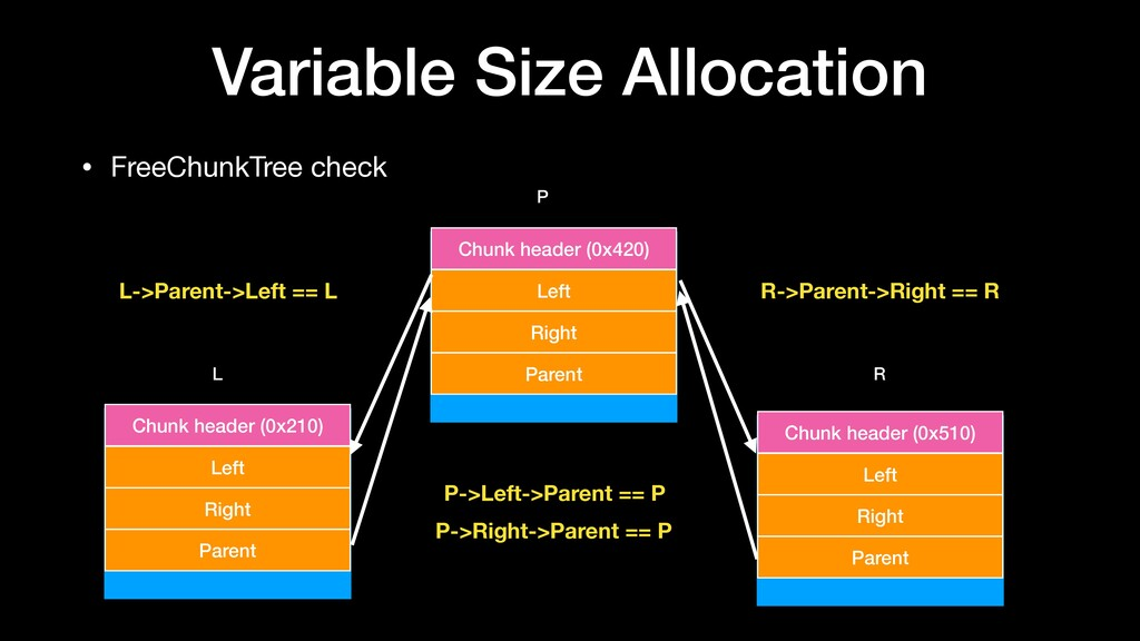 Variable Size Allocation • FreeChunkTree check ...