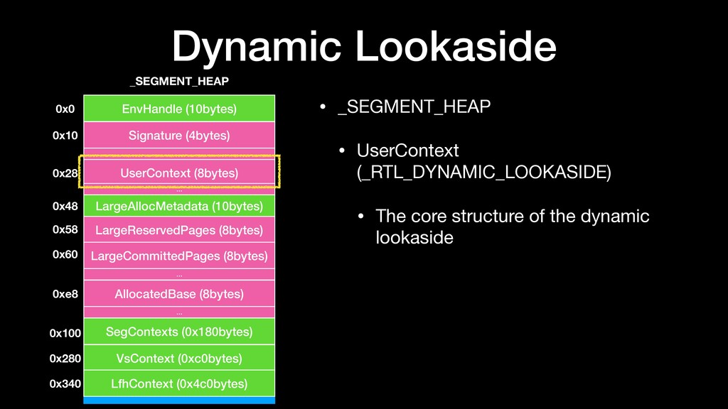 Dynamic Lookaside • _SEGMENT_HEAP  • UserContex...