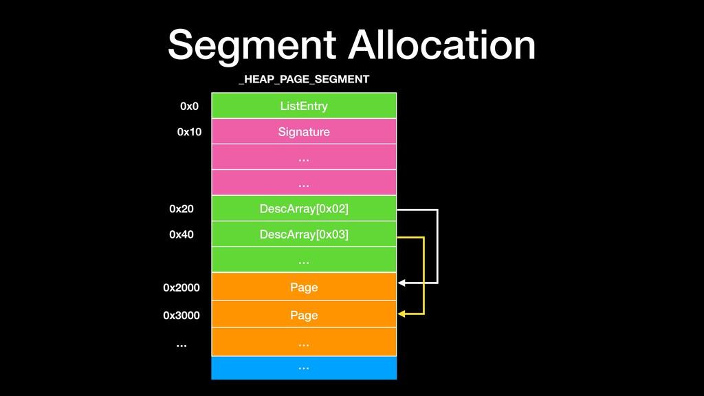 Segment Allocation … ListEntry Signature _HEAP_...