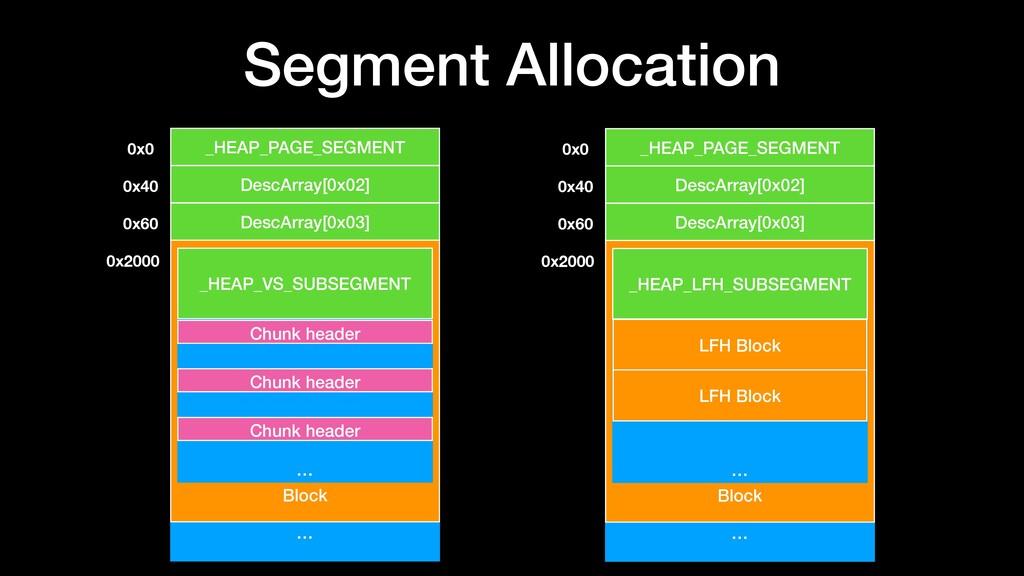Segment Allocation … _HEAP_PAGE_SEGMENT 0x0 0x4...