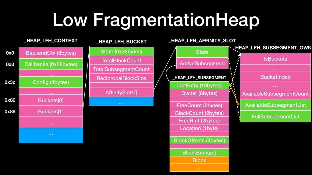 Low FragmentationHeap … BackendCtx (8bytes) Cal...
