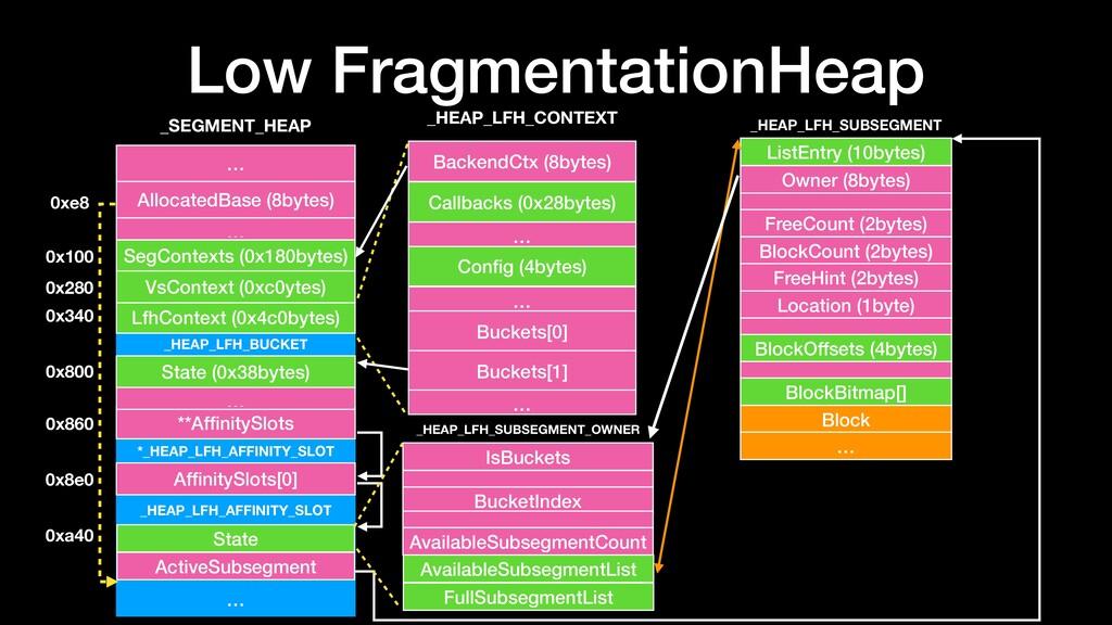 Low FragmentationHeap _SEGMENT_HEAP … … Allocat...