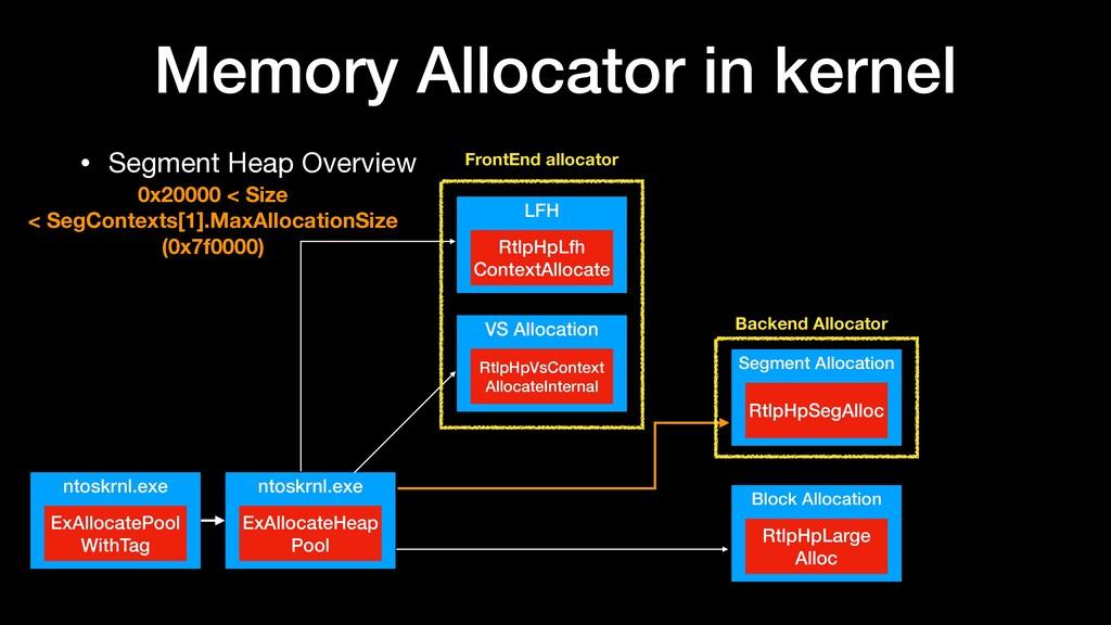 Memory Allocator in kernel • Segment Heap Overv...